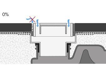 0% sekundær vandafledning
