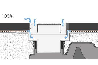 100% drainage